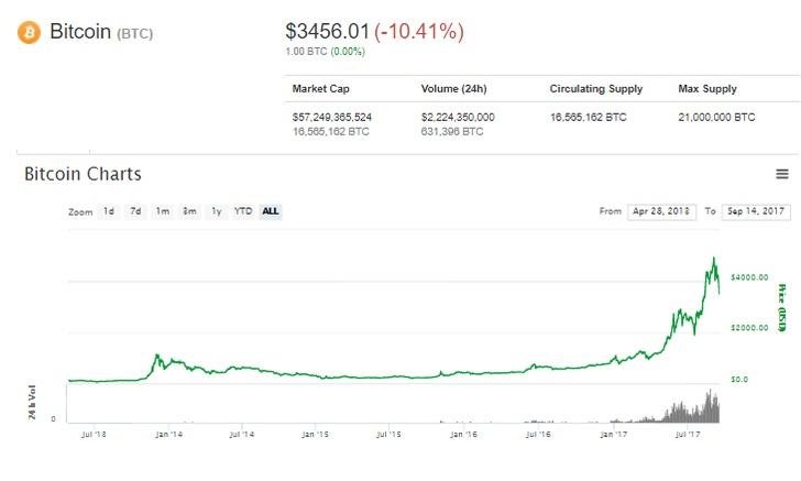 bitkoin-kurs-novosti